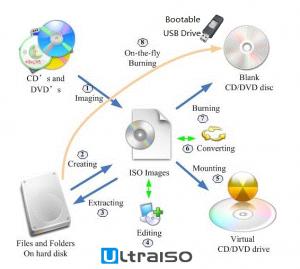 تحميل برنامج ultraiso 2018 لحرق ونسخ الاسطونات